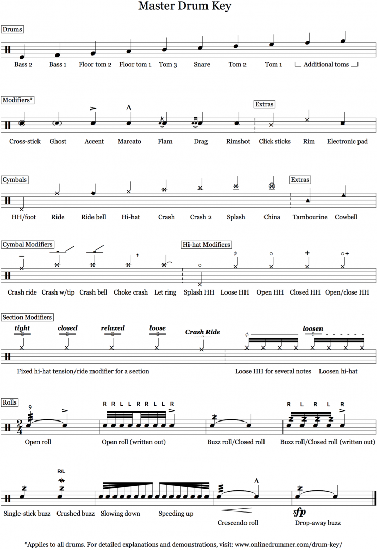 Drum Key Notation Legend Onlinedrummer