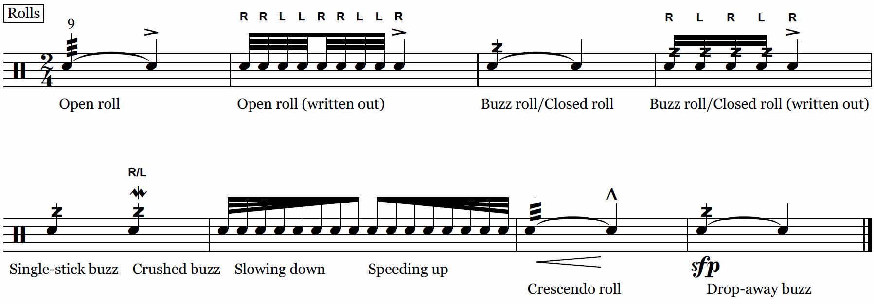 Drum Key Notation Legend Onlinedrummer