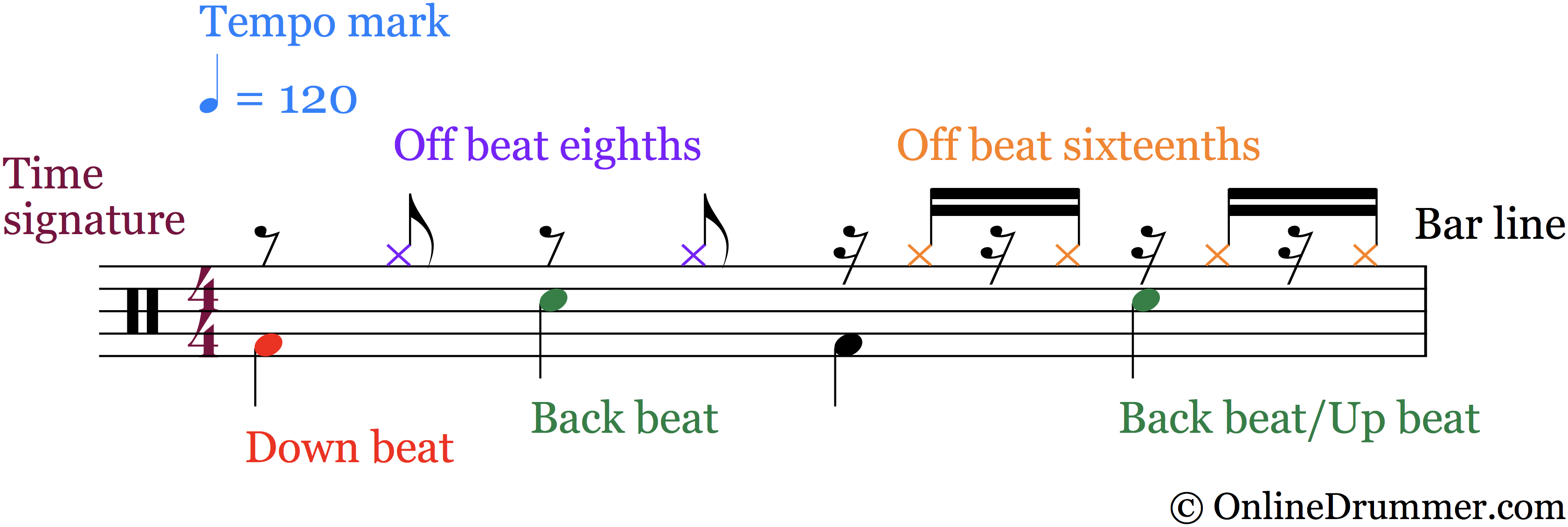 Elements of a Beat