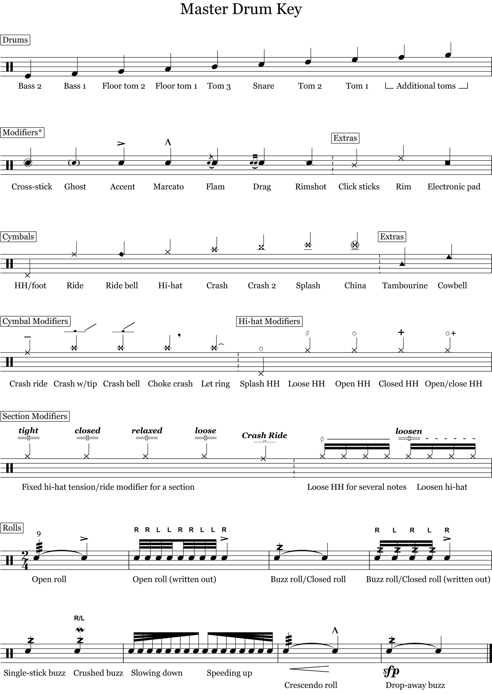Drum Notation Key – Drum Legend – OnlineDrummer com